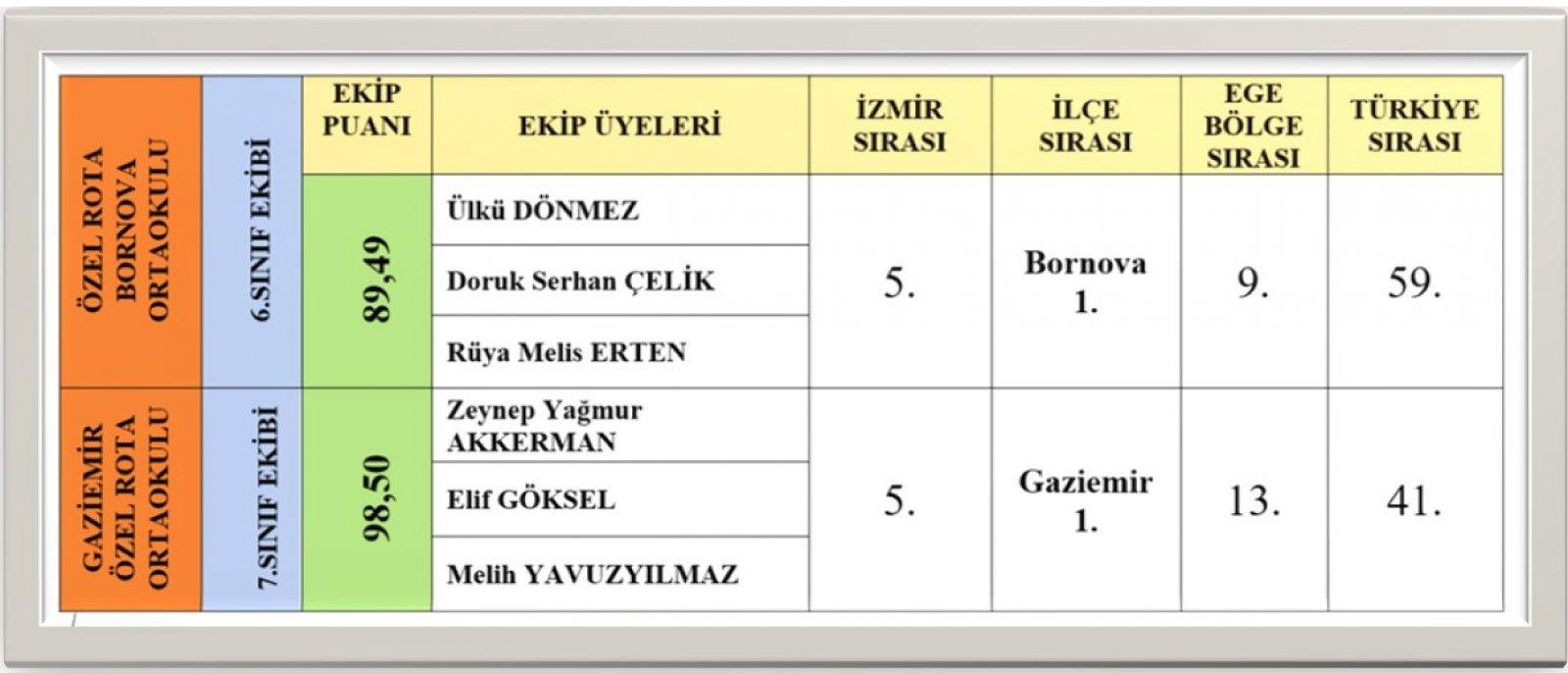 Türkiye Zekâ Vakfı 2020-2021 Türkiye Okullar Arası Zekâ Oyunları Şampiyonası